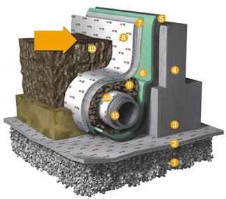 фундаментные дренажные системы